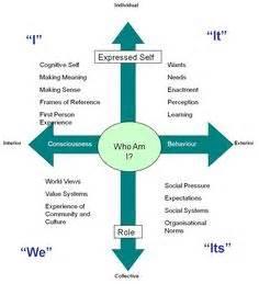 leadership - leadership essay- my leadership skills - Wattpad