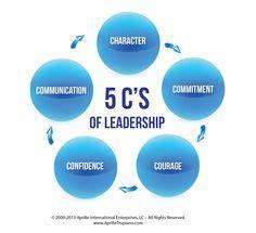 Leadership Qualities Essay Examples Kibin